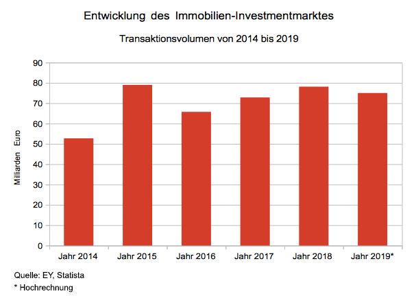Transaktionsvolumen auf dem Immobilien-Investmentmarkt von 2014 bis 2019.